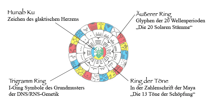 Leben mit dem Maya-Kalender